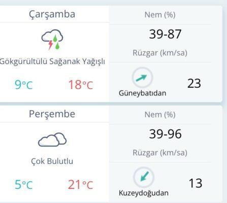 Batı Karadeniz'de Fırtına bekleniyor!